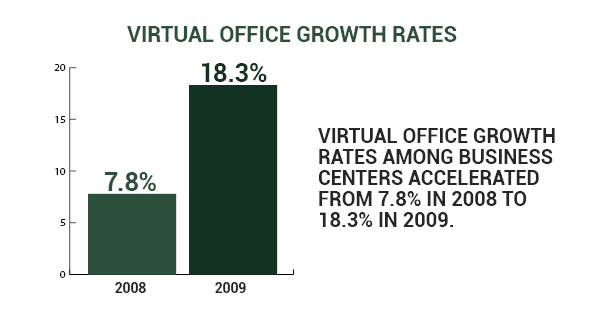 5 ways virtual offices can help local startups and work from home employees succeed stat - International virtual office ...